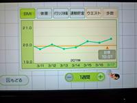 Wii Fit Plus 2011年3月17日のBMI 20.30