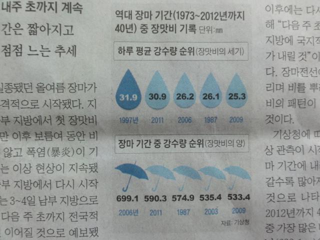 2013年7月 最近の梅雨の傾向 朝鮮日報記事