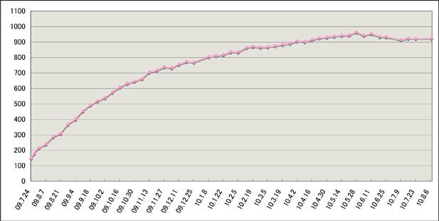 体重グラフ20100813