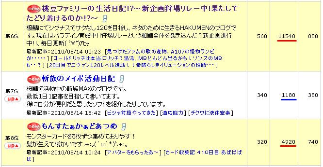 10.08.15 ランキング7位!?