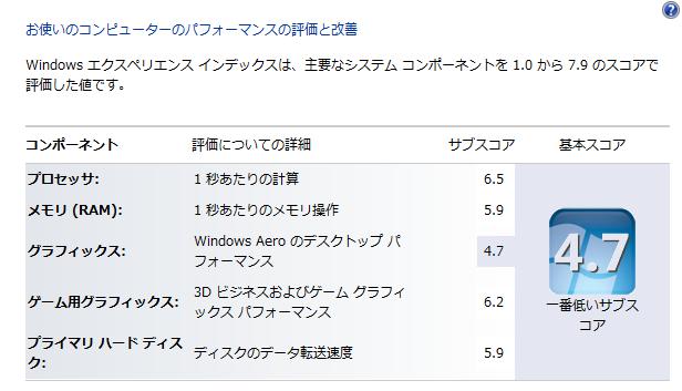 自作PC windowsエクスペリエンスインデックス