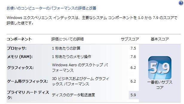 PC-LL750FS6windowsエクスペリエンスインデックス