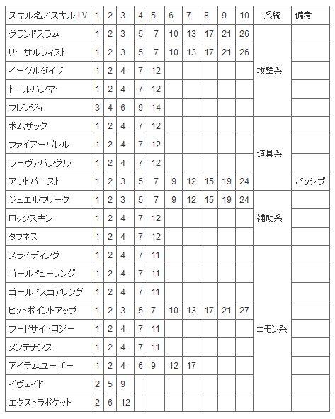 ドワーフスキル表