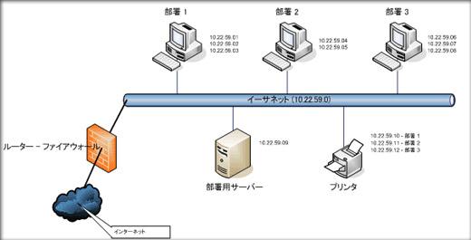 ネットワーク図の書き方