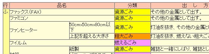 分別区分一覧表 静岡