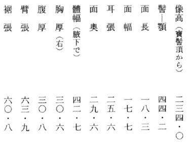 百済寺十一面観音・法量