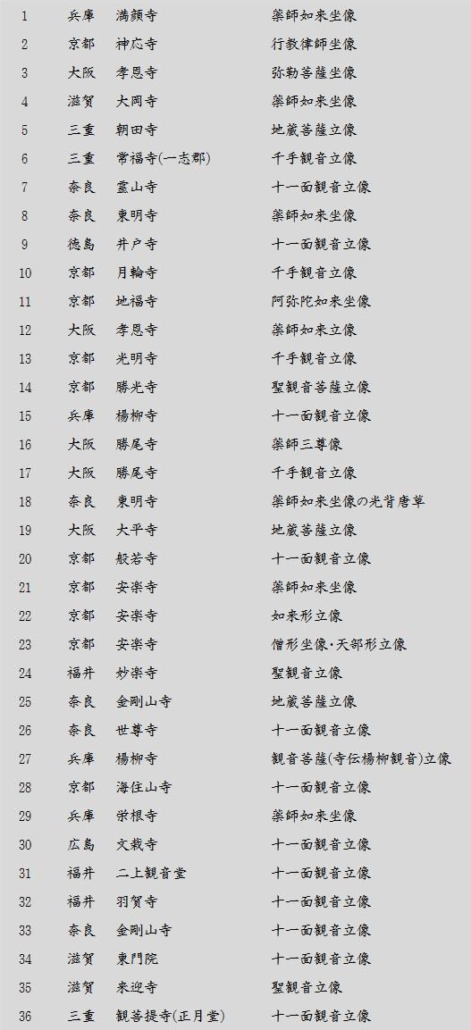 古仏巡歴リスト