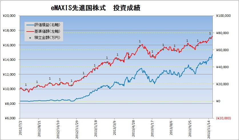 2013年11月の投資信託の定期積立状況