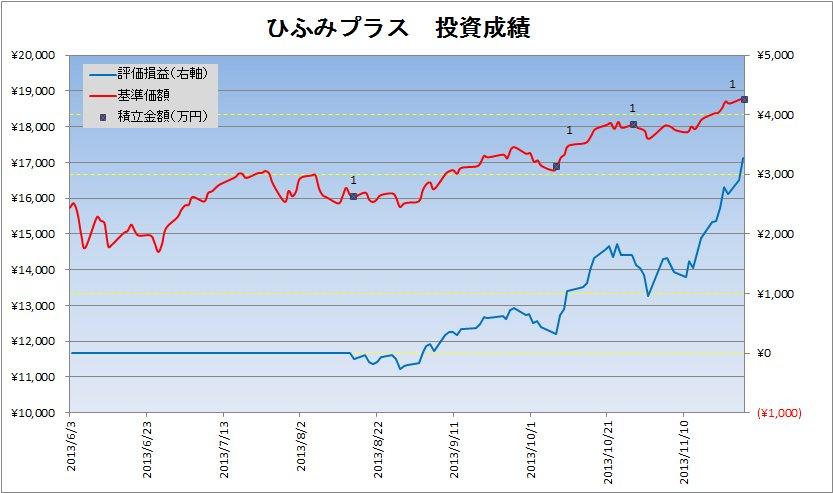 2013年11月のひふみプラスの積立状況