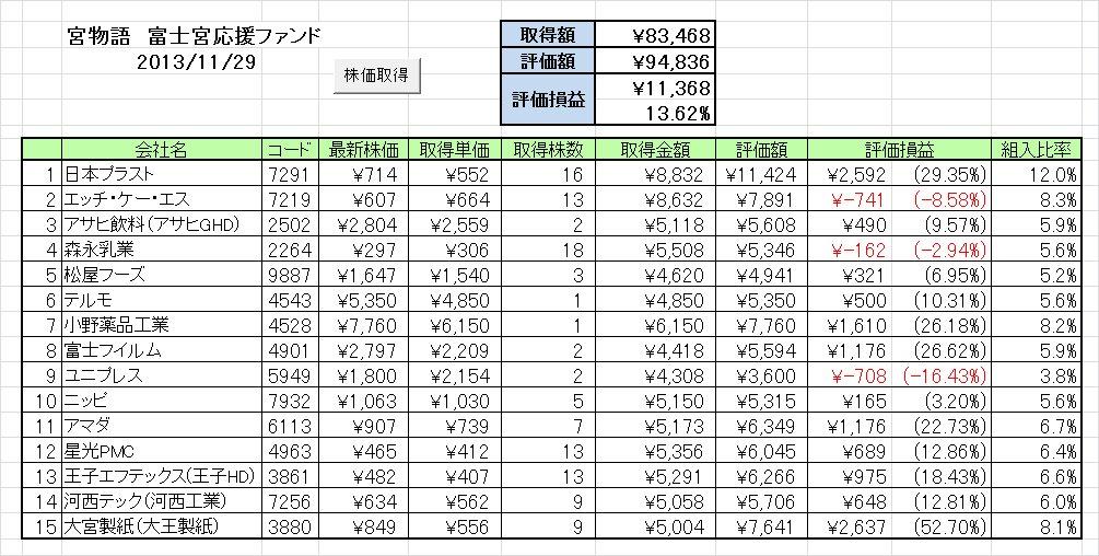 20131125週の成績 富士宮応援ファンド「宮物語」 ~宮物語が今年2度目の週間トップ~