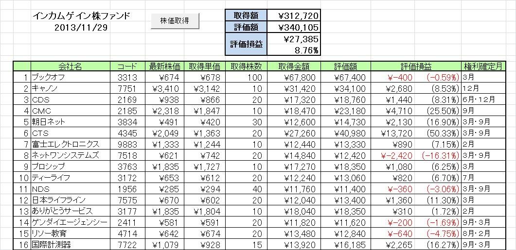 2013年11月の成績 好配当日本株個別銘柄