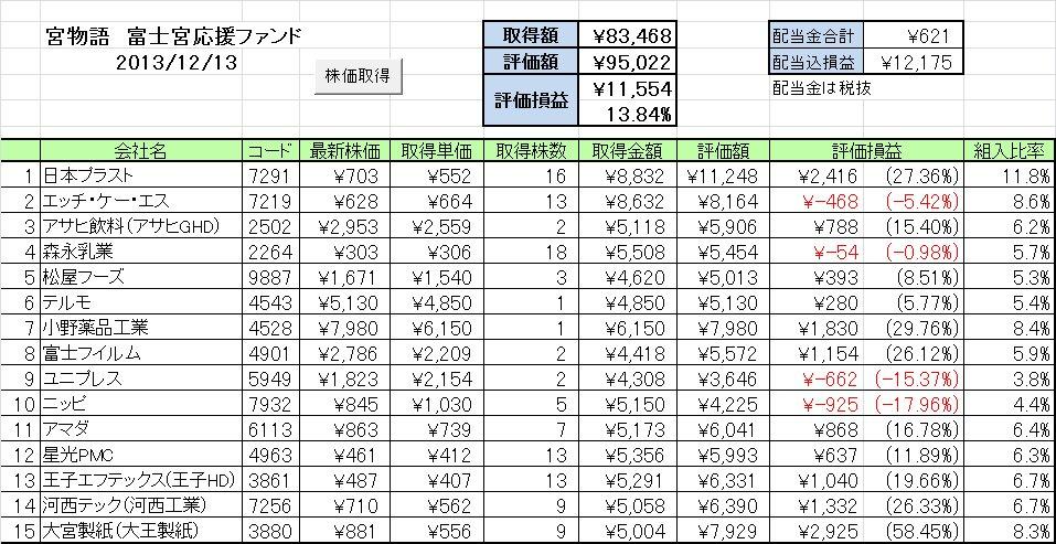 20131209週の成績 富士宮応援ファンド「宮物語」 ~ニッピがあぁぁぁ~