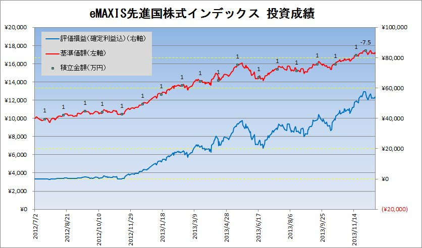 2013年12月の先進国株式クラスの積立状況
