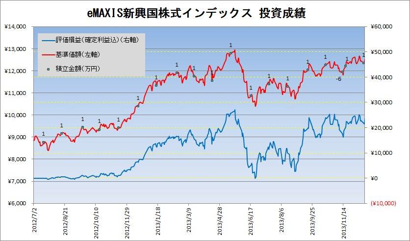 2013年12月の新興国株式クラスの積立状況