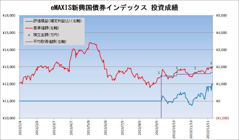 2013年12月の新興国債券クラスの積立状況
