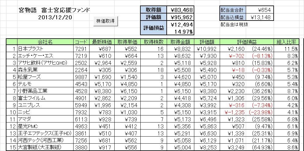 20131216週の成績 富士宮応援ファンド「宮物語」 ~ユニプレスが立ち直りかけた?~