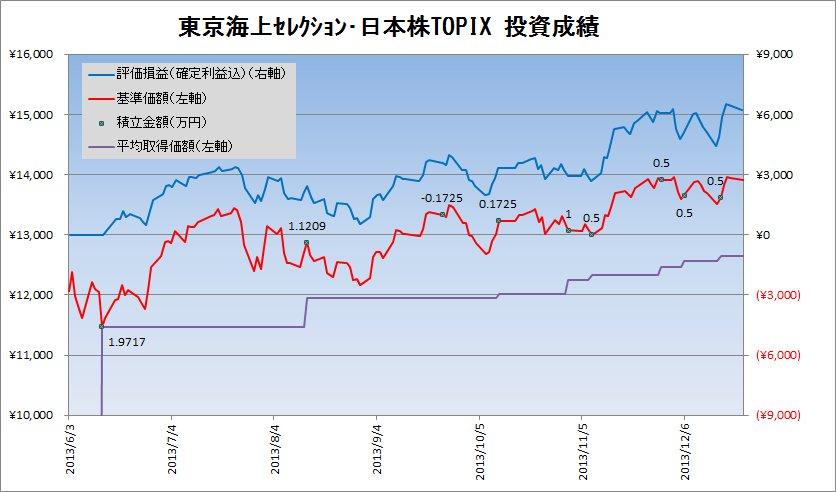 【確定拠出年金】2013年12月の確定拠出年金の運用状況