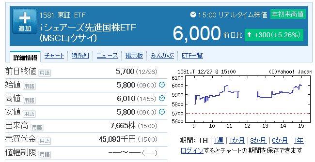 なんなんだ?【1581】iシェアーズ先進国株ETFが人気爆発!?