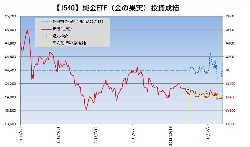 2013年12月の純金投資積立の状況