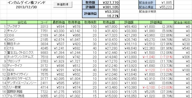 2013年12月の成績 好配当日本株個別銘柄