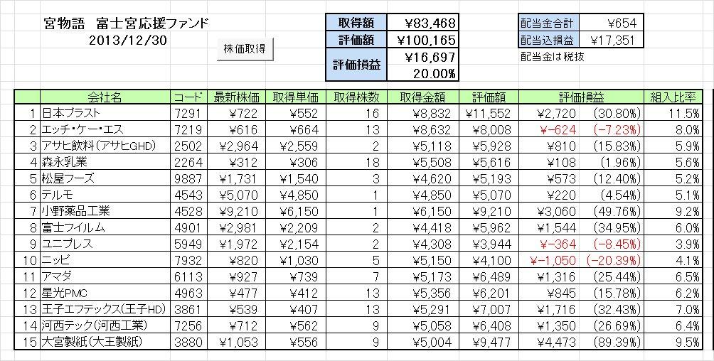 2013年末の成績 富士宮応援ファンド「宮物語」 ~2013年の最終成績は?~