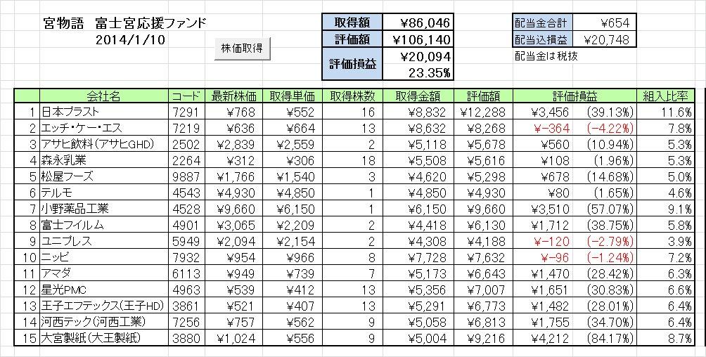 2014年最初の成績 富士宮応援ファンド「宮物語」 ~飛ばねぇニッピはただのニッピだ~