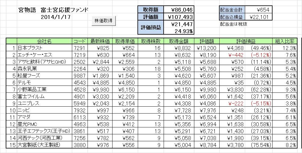 20140114週の成績 富士宮応援ファンド「宮物語」 ~HKSは鉄板銘柄?~