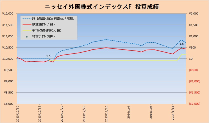 2014年1月の先進国株式クラスの積立状況