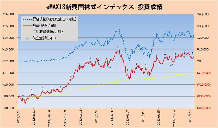 2014年1月の新興国株式クラスの積立状況