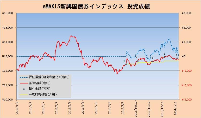 2014年1月の新興国債券クラスの積立状況
