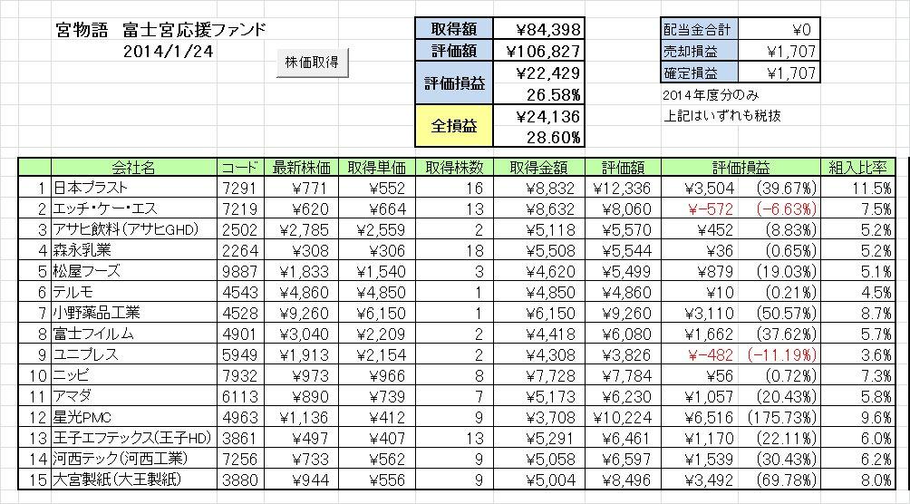 20140120週の成績 富士宮応援ファンド「宮物語」 ~超新星あらわる!?~