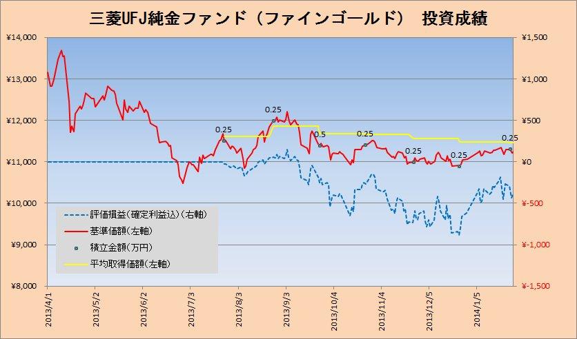2014年1月の純金積立投資の状況