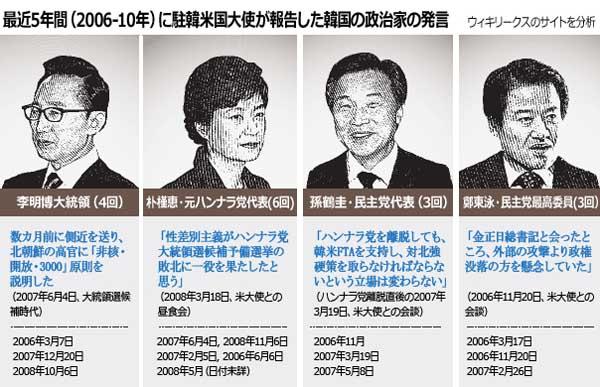ウィキリークス:韓国の政治家は何を語ったのか!!|韓国経済.com
