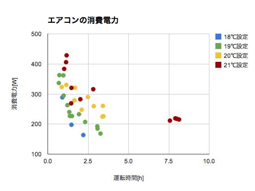 エアコンの消費電力のグラフ