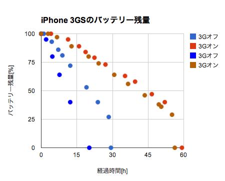 バッテリー残量変化のグラフ