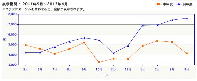 電気料金のグラフ