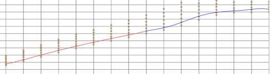 スムーズにつながる二つの近似曲線