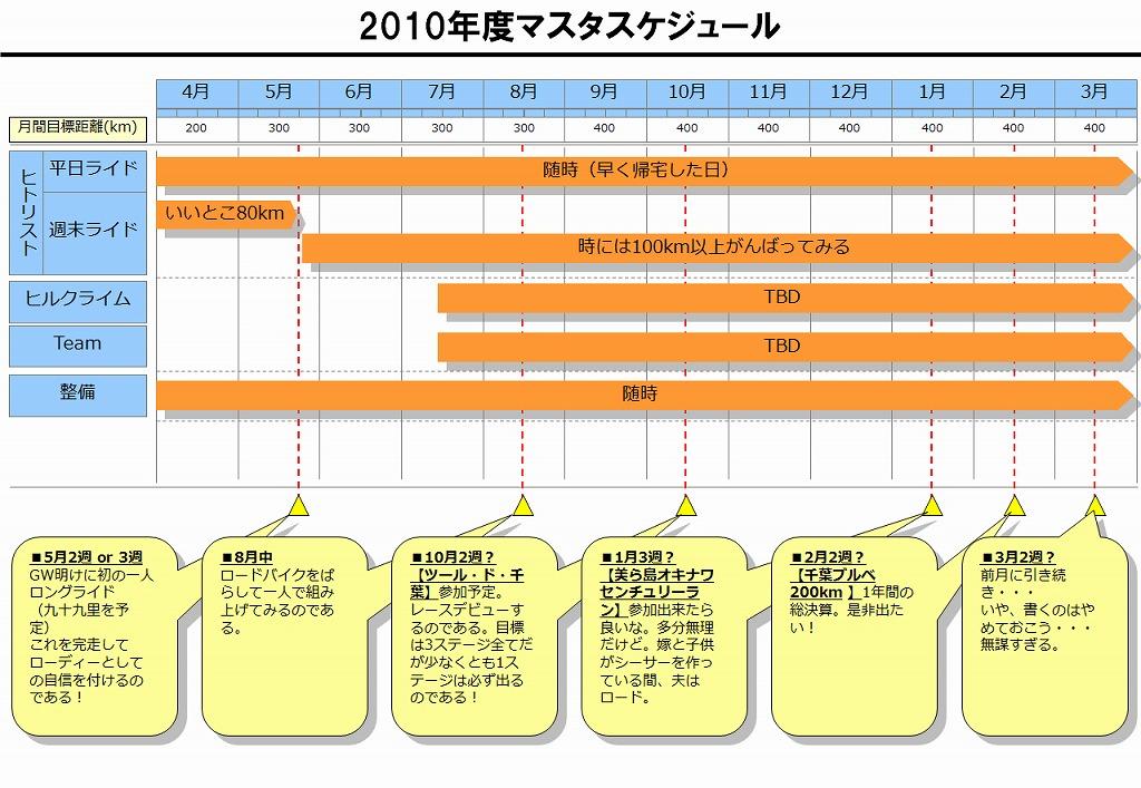 2010年度年間計画(仮) - 輪人志向
