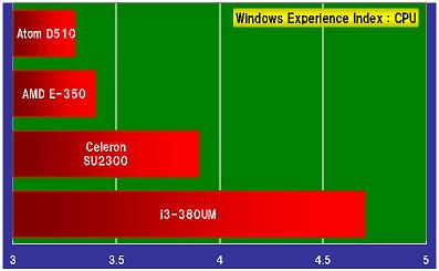 20110516_WindowsExperienceIndex_CPU.png