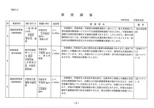 栃木県議会<県土整備委員会>現地調査!宇都宮市21