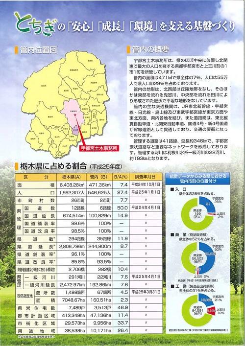 栃木県議会<県土整備委員会>現地調査!上三川町⑪