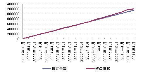 年金積立インデックスファンド日本債券積み立て