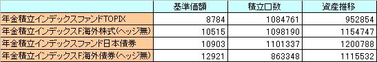 設定から2011年までの計算結果