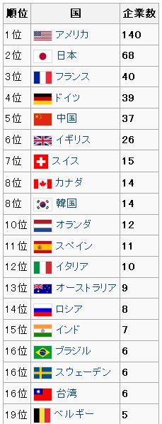 国別企業数ランキング