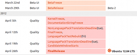 Ubuntu 12.04 LTS リリーススケジュール