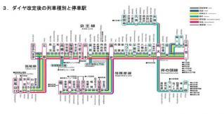 H25京王線ダイヤ改正
